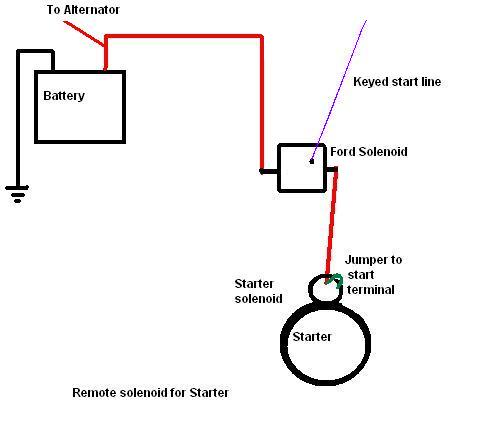 Remote solenoid for starter